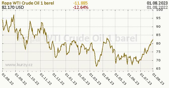 Ropa WTI Crude Oil denní graf komodita, formát 670 x 350 (px) PNG