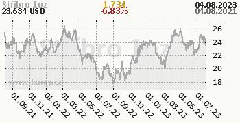 Stříbro denní graf komodita, formát 350 x 180 (px) PNG