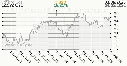 Stříbro denní graf komodita, formát 500 x 260 (px) PNG