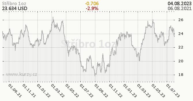 Stříbro denní graf komodita, formát 670 x 350 (px) PNG