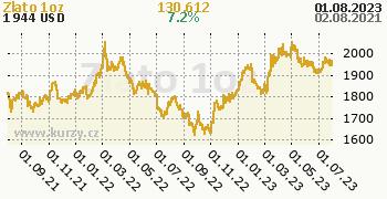 Zlato denní graf komodita, formát 350 x 180 (px) PNG