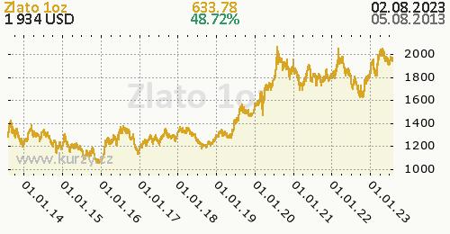 Zlato denní graf komodita, formát 500 x 260 (px) PNG