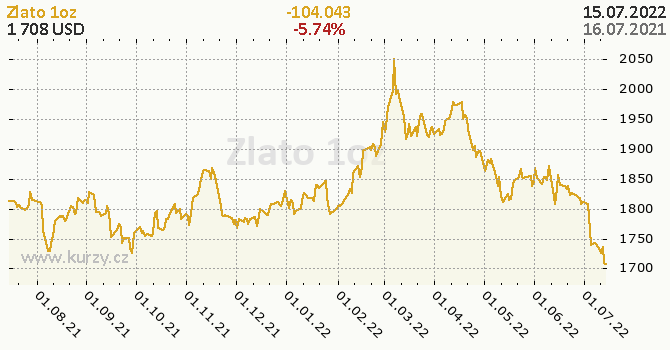 Zlato denní graf komodita, formát 670 x 350 (px) PNG