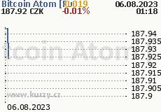 Bitcoin Atom [Futures] 2 dny