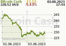 Bitcoin Cash 2 dny