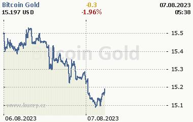 Bitcoin Gold 2 dny