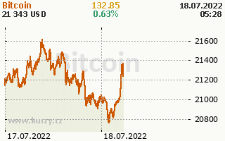 Online graf Bitcoin