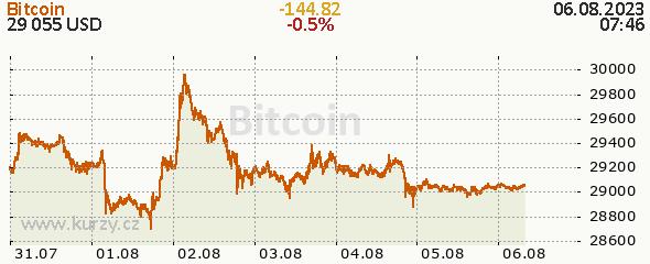 BTC/USD - graf kurzu