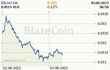 BlazeCoin 2 dny