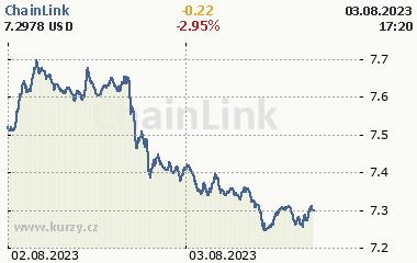 ChainLink 2 dny