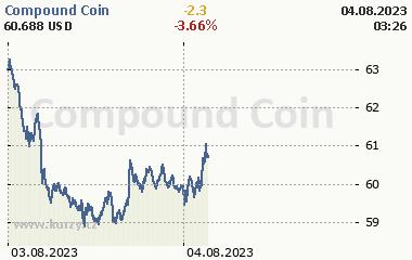 Compound Coin 2 dny