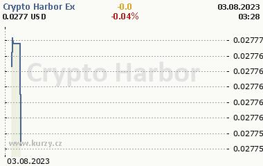 Crypto Harbor Exchange 2 dny