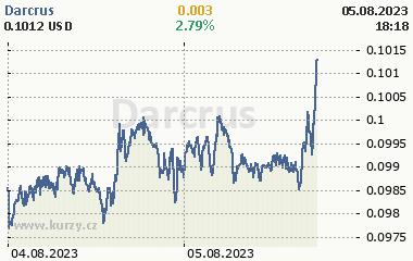 Darcrus 2 dny