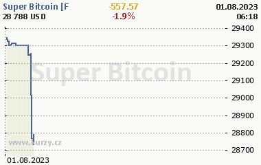 Super Bitcoin [Futures] 2 dny