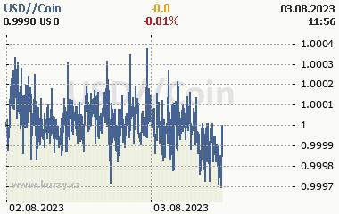 USD//Coin kurz 2 dny