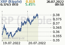 Kde koupit xrp (ripple) - burza Bitfinex