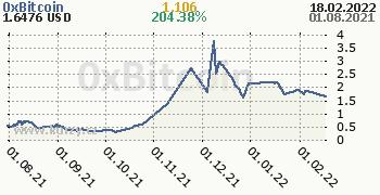 0xBitcoin denní graf kryptomena, formát 350 x 180 (px) PNG