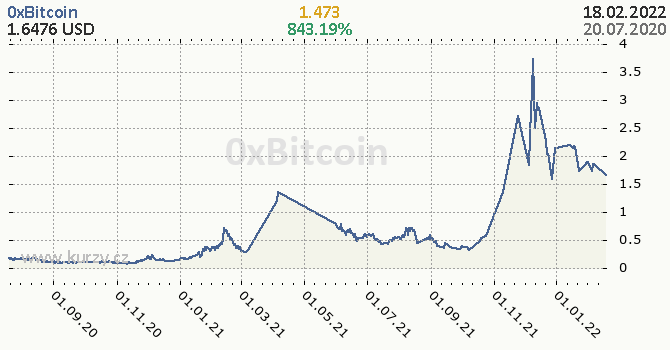 0xBitcoin denní graf kryptomena, formát 670 x 350 (px) PNG