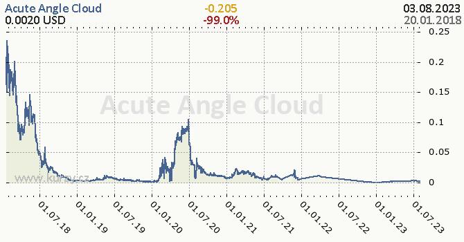 Acute Angle Cloud denní graf kryptomena, formát 670 x 350 (px) PNG