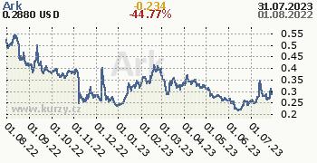 Ark denní graf kryptomena, formát 350 x 180 (px) PNG