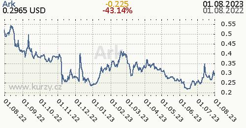 Ark denní graf kryptomena, formát 500 x 260 (px) PNG