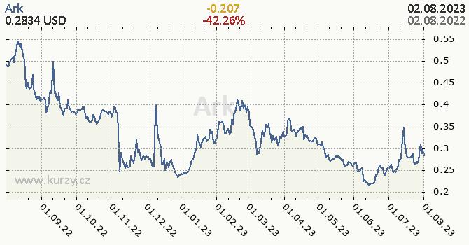Ark denní graf kryptomena, formát 670 x 350 (px) PNG