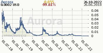 Aurora denní graf kryptomena, formát 350 x 180 (px) PNG