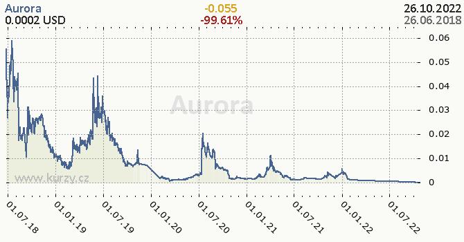 Aurora denní graf kryptomena, formát 670 x 350 (px) PNG