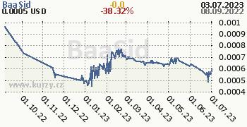 BaaSid denní graf kryptomena, formát 350 x 180 (px) PNG