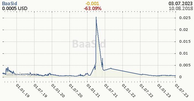 BaaSid denní graf kryptomena, formát 670 x 350 (px) PNG