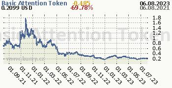 Basic Attention Token denní graf kryptomena, formát 350 x 180 (px) PNG