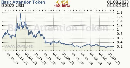 Basic Attention Token denní graf kryptomena, formát 500 x 260 (px) PNG