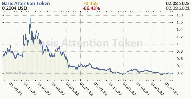 Basic Attention Token denní graf kryptomena, formát 670 x 350 (px) PNG