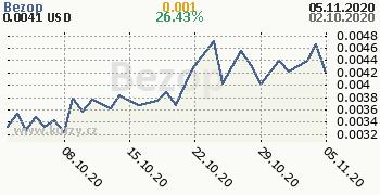 Bezop denní graf kryptomena, formát 350 x 180 (px) PNG