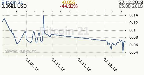 Bitcoin 21 denní graf kryptomena, formát 500 x 260 (px) PNG