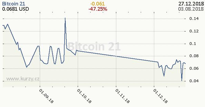 Bitcoin 21 denní graf kryptomena, formát 670 x 350 (px) PNG
