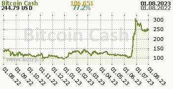 Bitcoin Cash denní graf kryptomena, formát 350 x 180 (px) PNG