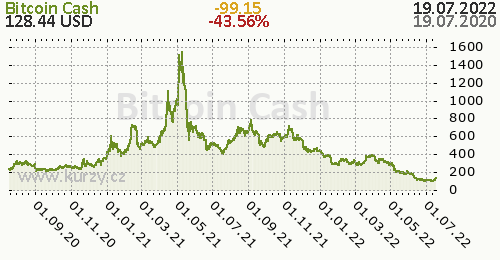 Bitcoin Cash denní graf kryptomena, formát 500 x 260 (px) PNG