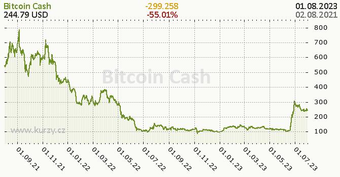 Bitcoin Cash denní graf kryptomena, formát 670 x 350 (px) PNG