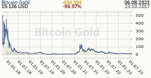 Bitcoin Gold denní graf kryptomena, formát 500 x 260 (px) PNG