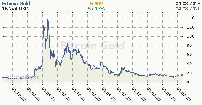 Bitcoin Gold denní graf kryptomena, formát 670 x 350 (px) PNG