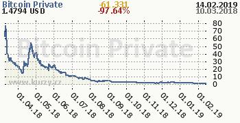 Bitcoin Private denní graf kryptomena, formát 350 x 180 (px) PNG