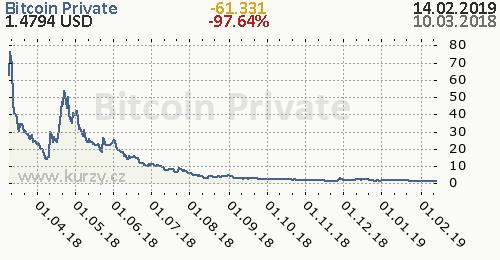 Bitcoin Private denní graf kryptomena, formát 500 x 260 (px) PNG
