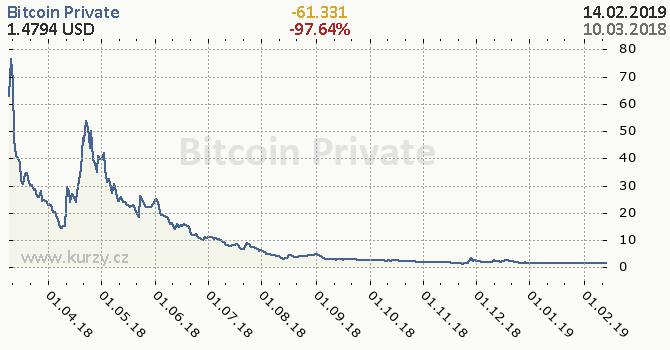 Bitcoin Private denní graf kryptomena, formát 670 x 350 (px) PNG