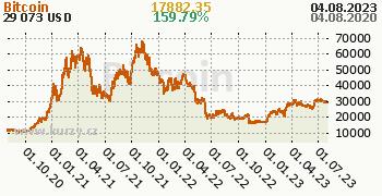 Bitcoin denní graf kryptomena, formát 350 x 180 (px) PNG