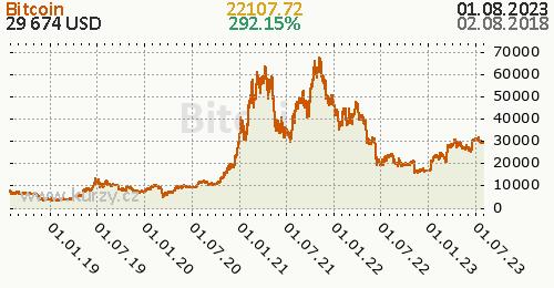 Bitcoin denní graf kryptomena, formát 500 x 260 (px) PNG