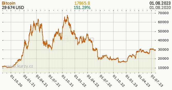 Bitcoin denní graf kryptomena, formát 670 x 350 (px) PNG