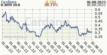 Cardano denní graf kryptomena, formát 350 x 180 (px) PNG