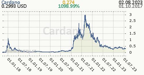 Cardano denní graf kryptomena, formát 500 x 260 (px) PNG