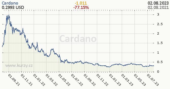 Cardano denní graf kryptomena, formát 670 x 350 (px) PNG